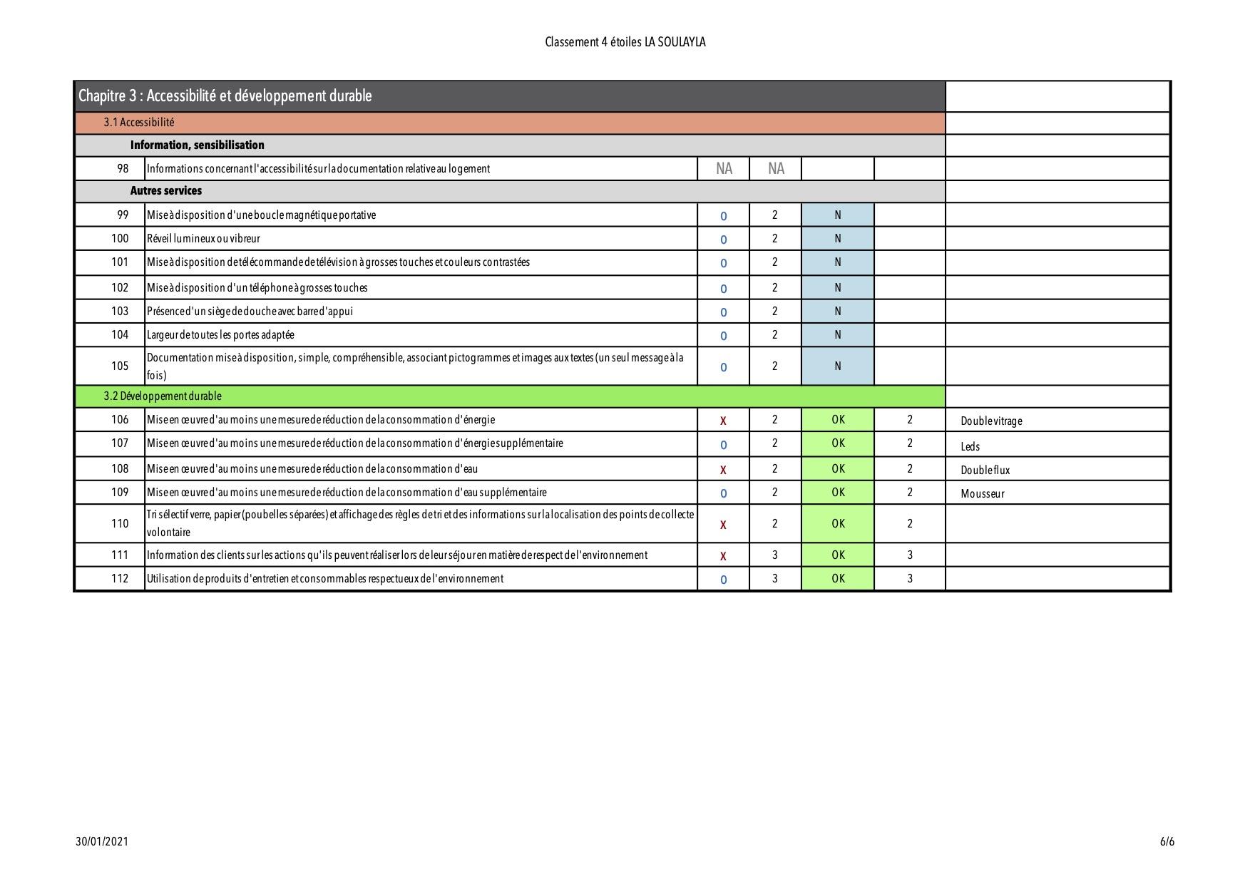 Grille de classement 4 étoiles La Soulayla page 6